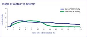 Razlike u djelovanju inzulina Lantus i Levemir